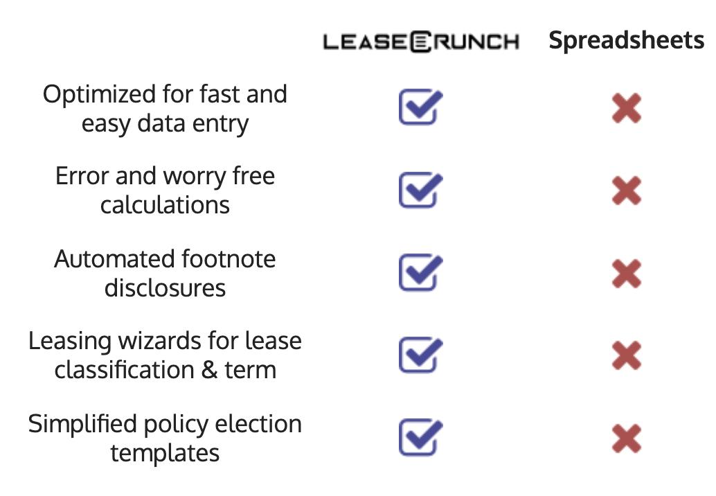 LeaseCrunch vs. Excel Comparison
