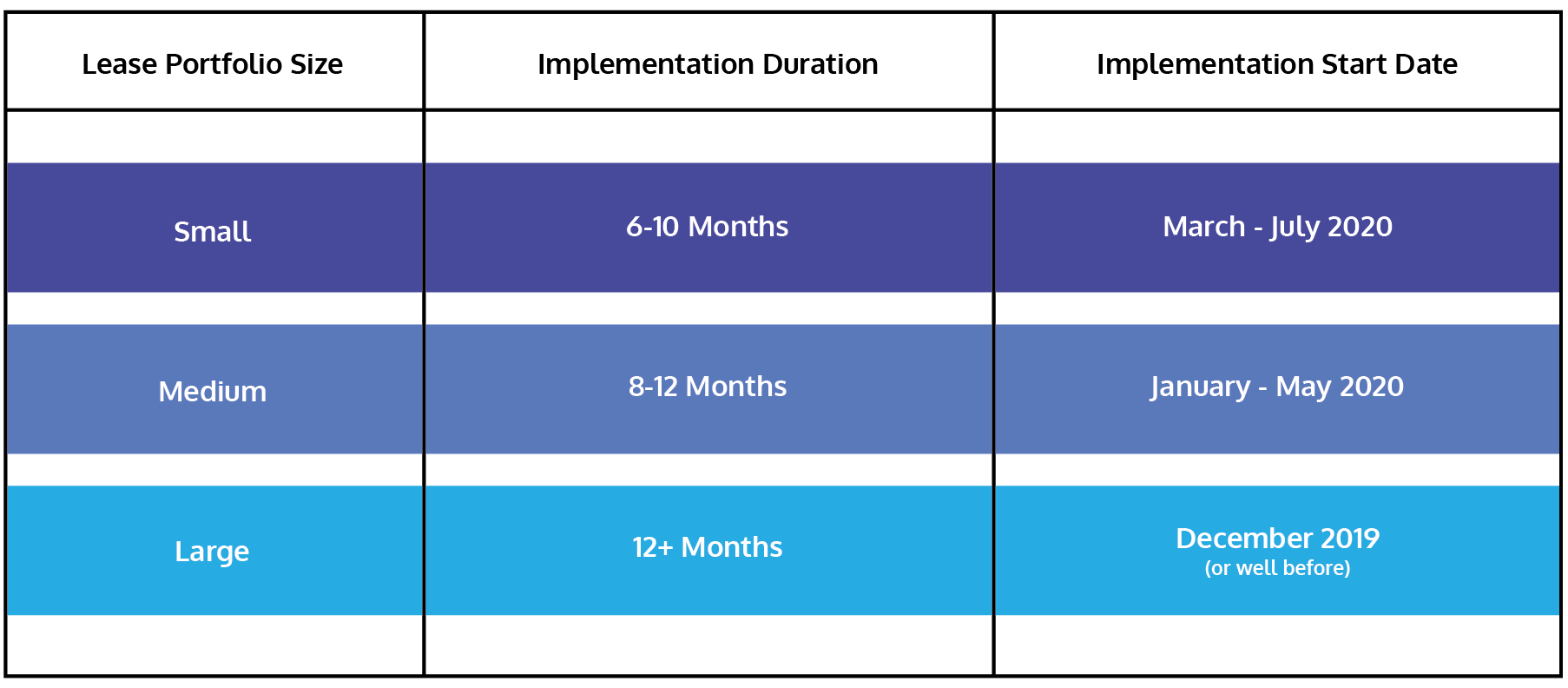 New Lease Standard Implementation Chart